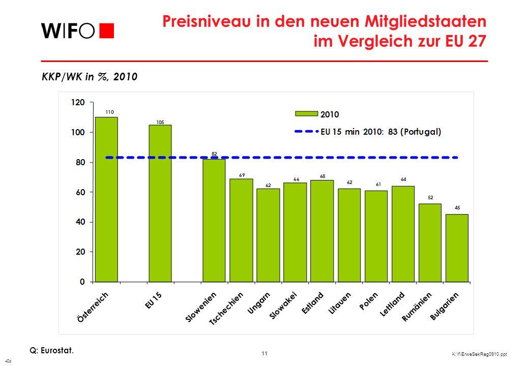 11 K:\f\ErweSekReg0910.ppt Preisniveau in den neuen Mitgliedstaaten im Vergleich zur EU 27 Q: Eurostat.