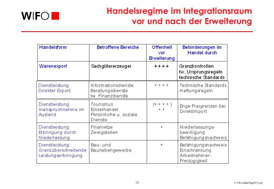 13 K:\f\ErweSekReg0910.ppt Handelsregime im Integrationsraum vor und nach der Erweiterung