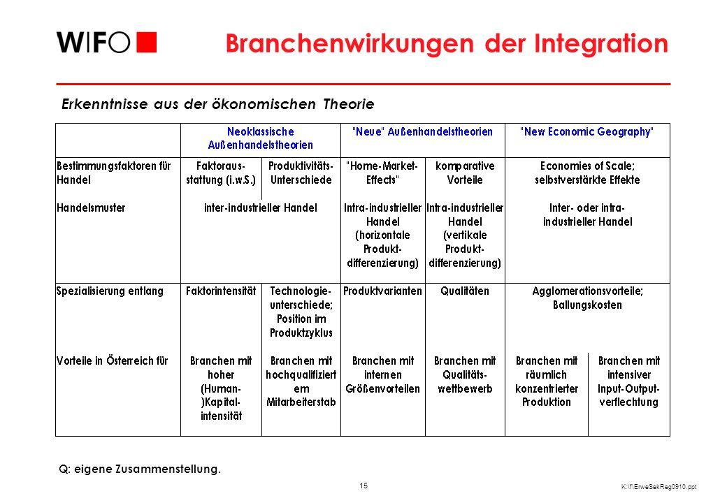 15 K:\f\ErweSekReg0910.ppt Branchenwirkungen der Integration Q: eigene Zusammenstellung.