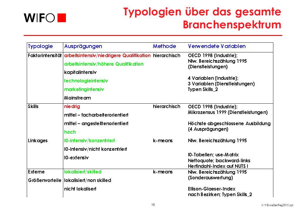 16 K:\f\ErweSekReg0910.ppt Typologien über das gesamte Branchenspektrum
