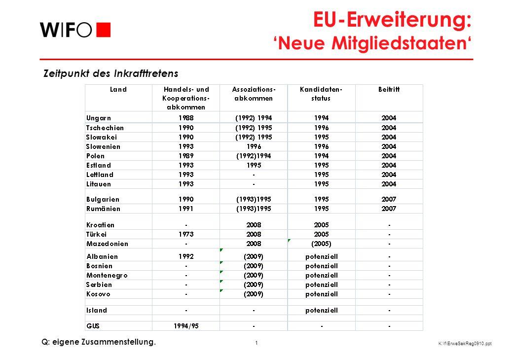 22 K:\f\ErweSekReg0910.ppt Länderstruktur im Außenhandel der Bundesländer an der Ostgrenze Q: Statistik Austria, Sonderauswertung, WIFO-Berechnungen.