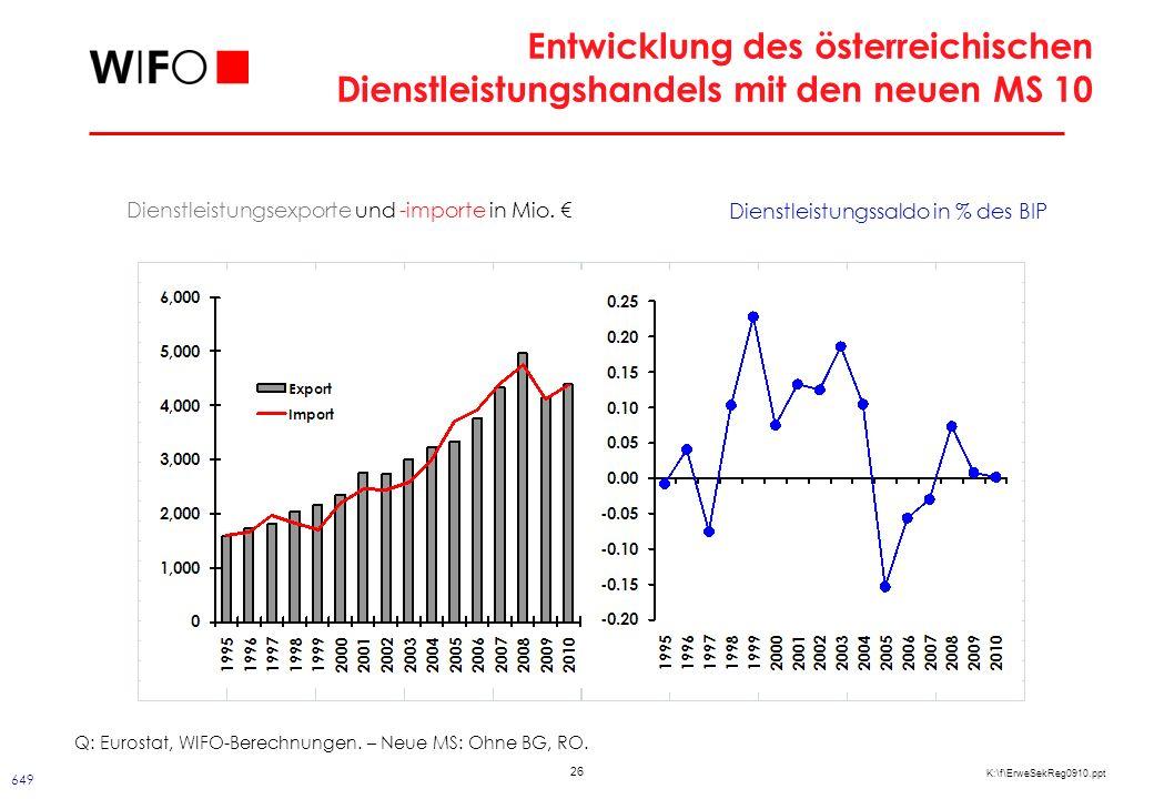 26 K:\f\ErweSekReg0910.ppt Entwicklung des österreichischen Dienstleistungshandels mit den neuen MS 10 Dienstleistungsexporte und -importe in Mio.