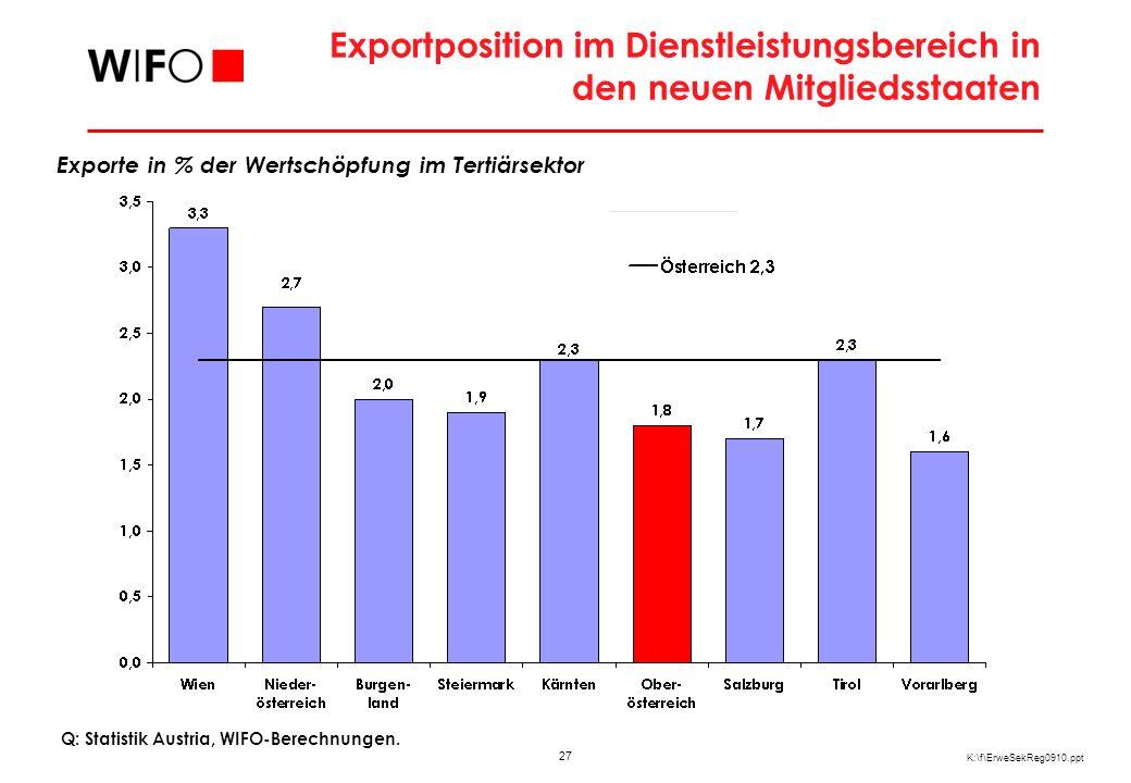 27 K:\f\ErweSekReg0910.ppt Exportposition im Dienstleistungsbereich in den neuen Mitgliedsstaaten Q: Statistik Austria, WIFO-Berechnungen.
