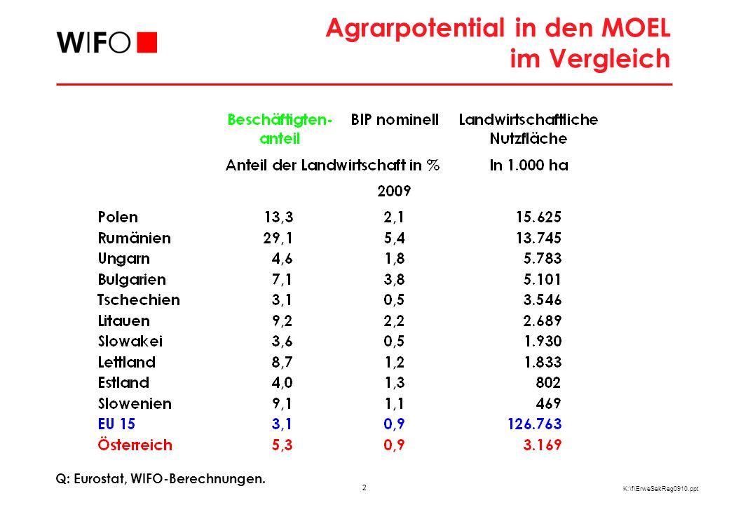2 K:\f\ErweSekReg0910.ppt Agrarpotential in den MOEL im Vergleich Q: Eurostat, WIFO-Berechnungen.