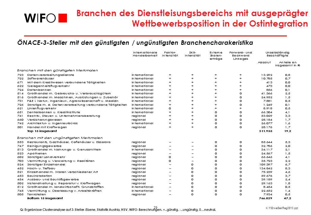 29 K:\f\ErweSekReg0910.ppt Branchen des Dienstleisungsbereichs mit ausgeprägter Wettbewerbsposition in der Ostintegration ÖNACE-3-Steller mit den günstigsten / ungünstigsten Branchencharakeristika Q: Ergebnisse Clusteranalyse auf 3-Steller-Ebene, Statistik Austria, HSV, WIFO-Berechnungen.