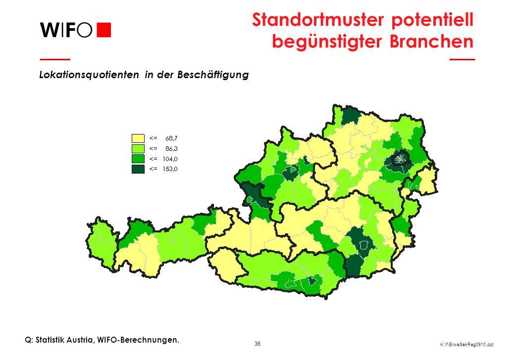 36 K:\f\ErweSekReg0910.ppt Standortmuster potentiell begünstigter Branchen Q: Statistik Austria, WIFO-Berechnungen.