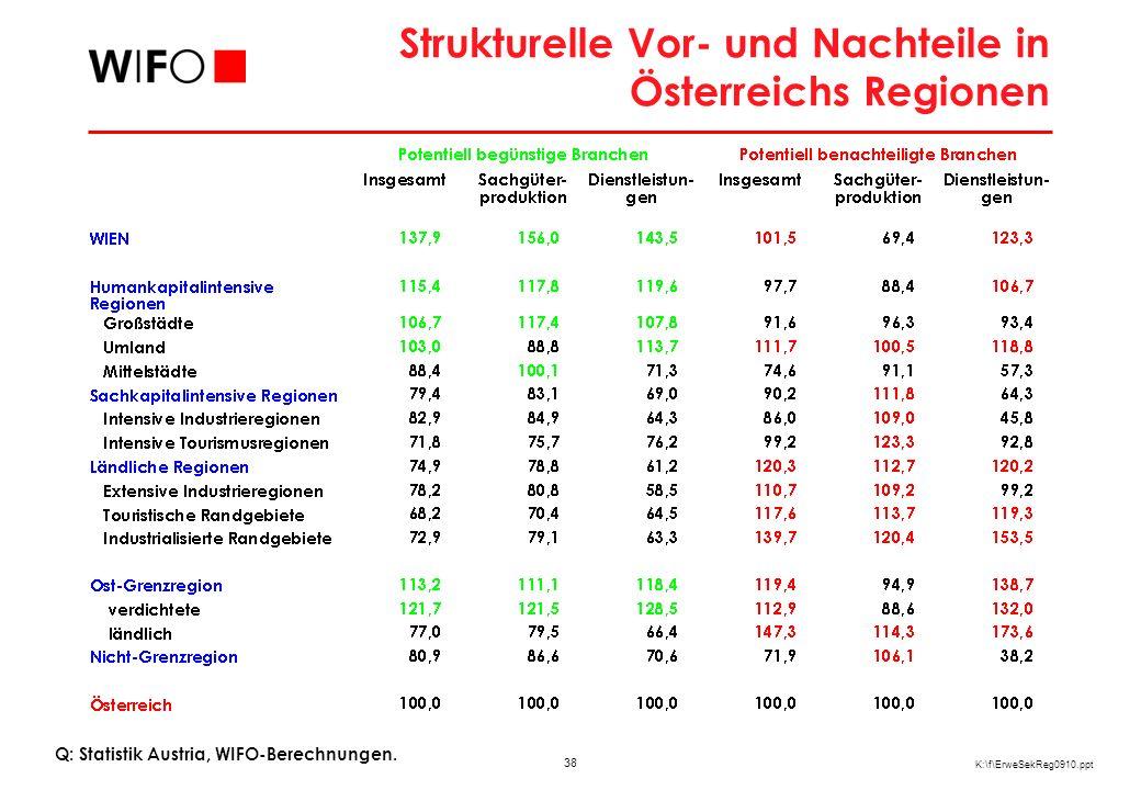 38 K:\f\ErweSekReg0910.ppt Strukturelle Vor- und Nachteile in Österreichs Regionen Q: Statistik Austria, WIFO-Berechnungen.