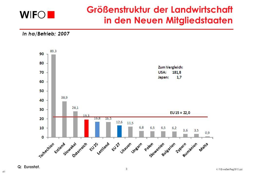 3 K:\f\ErweSekReg0910.ppt Größenstruktur der Landwirtschaft in den Neuen Mitgliedstaaten Q: Eurostat.