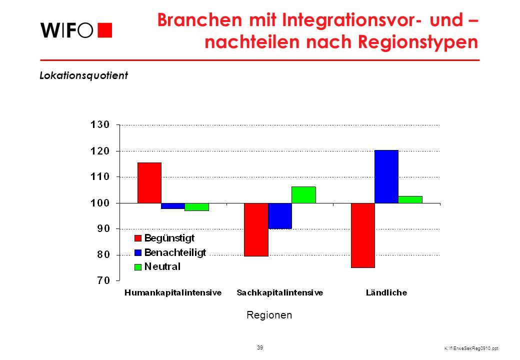 39 K:\f\ErweSekReg0910.ppt Branchen mit Integrationsvor- und – nachteilen nach Regionstypen Regionen Lokationsquotient