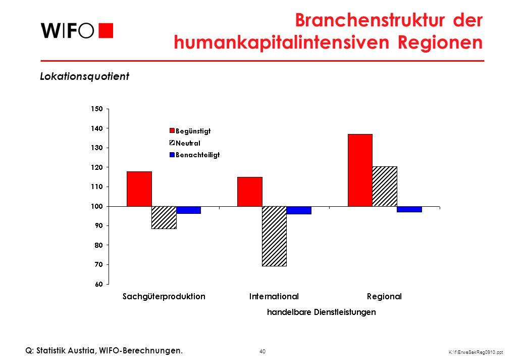 40 K:\f\ErweSekReg0910.ppt Branchenstruktur der humankapitalintensiven Regionen Lokationsquotient Q: Statistik Austria, WIFO-Berechnungen.