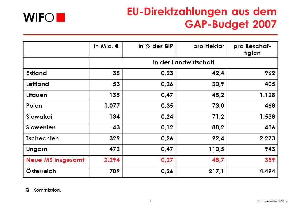 35 K:\f\ErweSekReg0910.ppt Regionale Konzentration der Branchentypen in Österreich Herfindahl-Index auf Bezirksebene Q: Statistik Austria, WIFO-Berechnungen.
