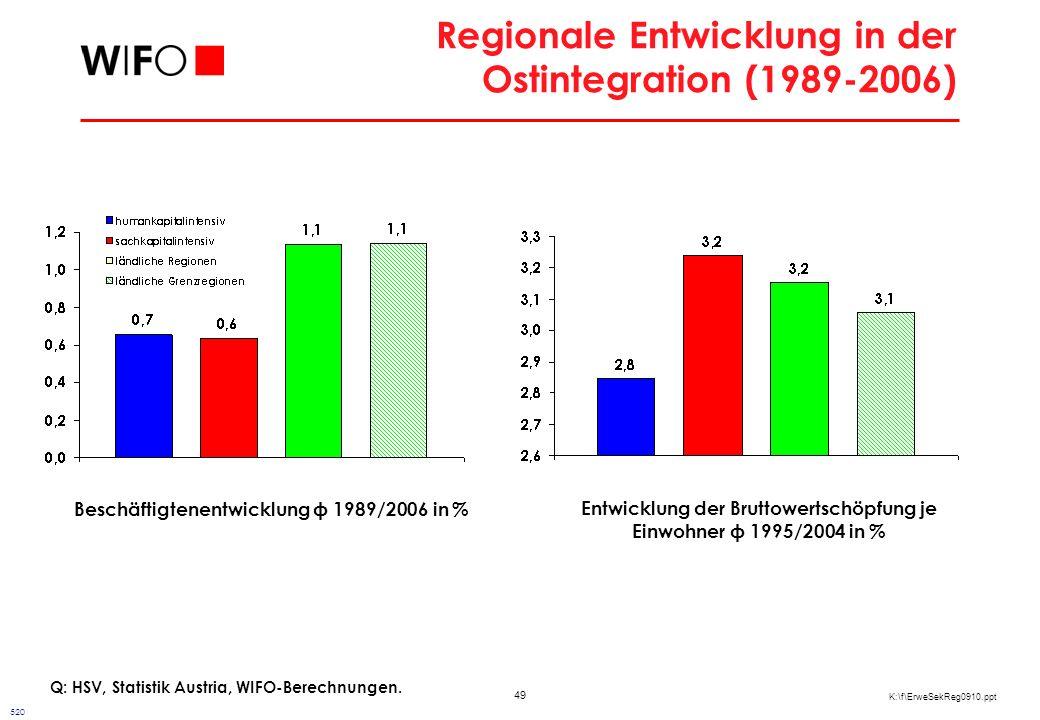 49 K:\f\ErweSekReg0910.ppt Regionale Entwicklung in der Ostintegration (1989-2006) Q: HSV, Statistik Austria, WIFO-Berechnungen.