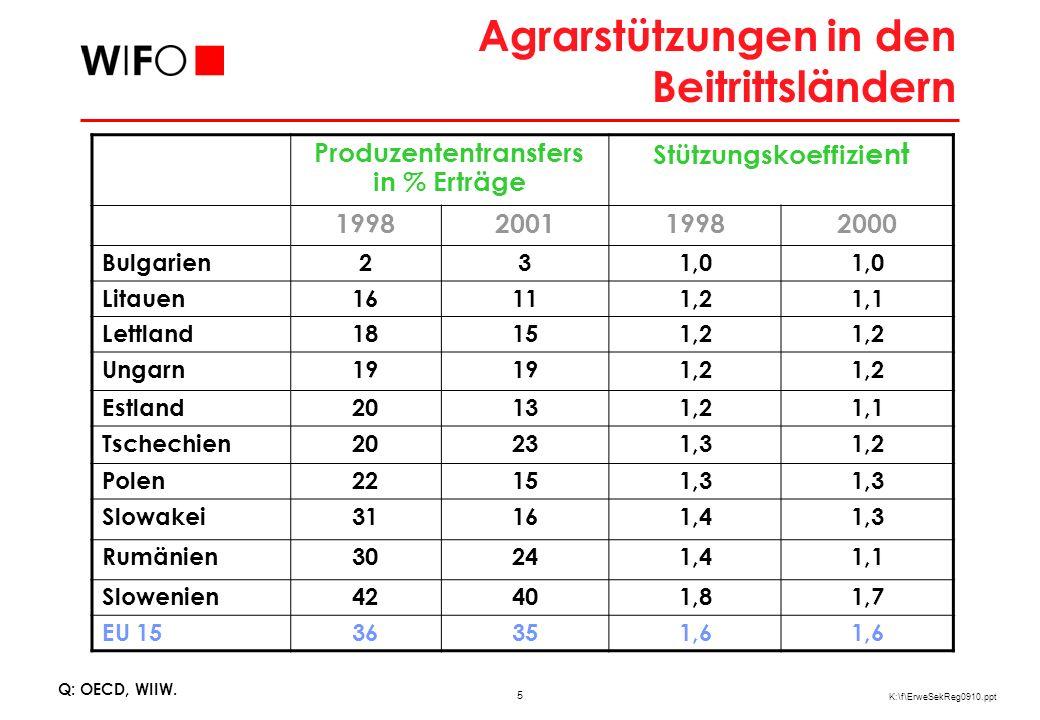 5 K:\f\ErweSekReg0910.ppt Agrarstützungen in den Beitrittsländern Produzententransfers in % Erträge Stützungskoeffizi ent 1998200119982000 Bulgarien231,0 Litauen16111,21,1 Lettland18151,2 Ungarn19 1,2 Estland20131,21,1 Tschechien20231,31,2 Polen22151,3 Slowakei31161,41,3 Rumänien30241,41,1 Slowenien42401,81,7 EU 1536351,6 Q: OECD, WIIW.