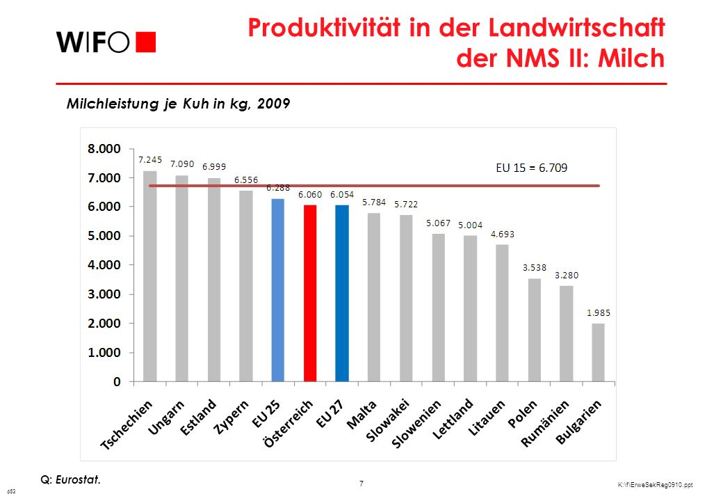 8 K:\f\ErweSekReg0910.ppt Ausgewählte Agrarpreise im Vergleich zu Österreich Q: Eurostat, eigene Berechnungen.