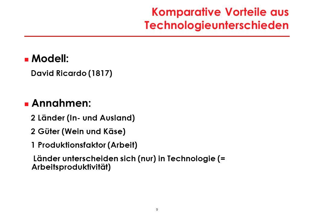 9 Komparative Vorteile aus Technologieunterschieden Modell: David Ricardo (1817) Annahmen: 2 Länder (In- und Ausland) 2 Güter (Wein und Käse) 1 Produktionsfaktor (Arbeit) Länder unterscheiden sich (nur) in Technologie (= Arbeitsproduktivität)