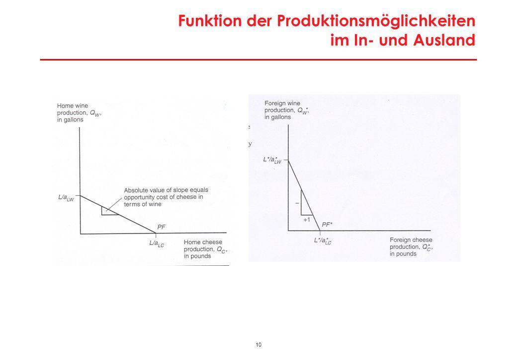 10 Funktion der Produktionsmöglichkeiten im In- und Ausland