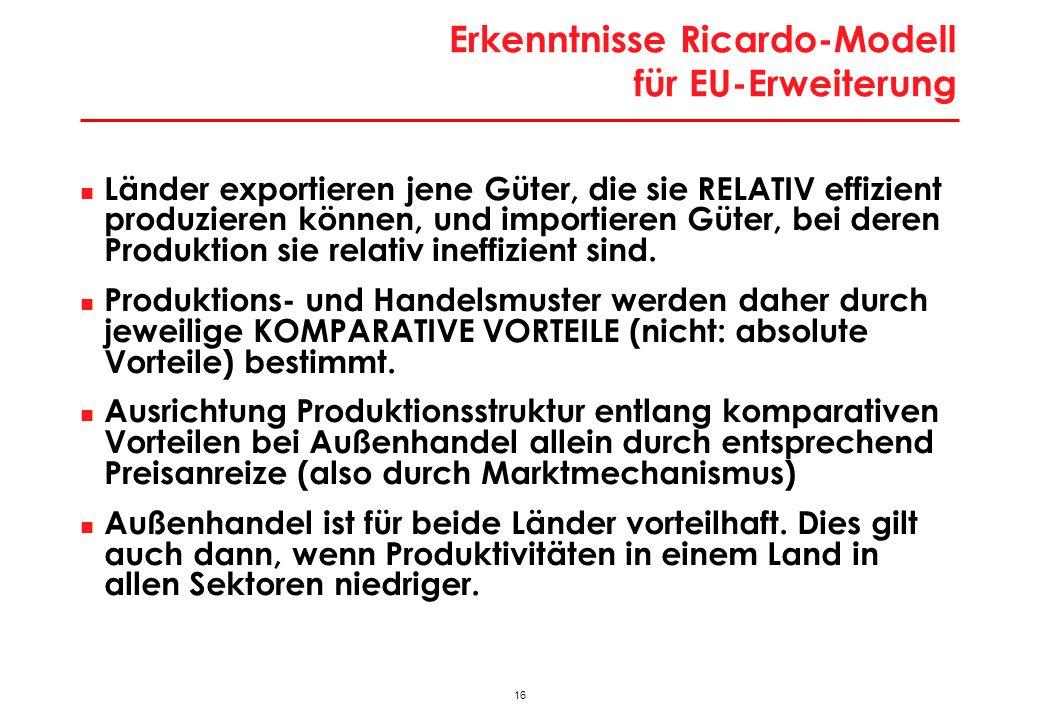 16 Erkenntnisse Ricardo-Modell für EU-Erweiterung Länder exportieren jene Güter, die sie RELATIV effizient produzieren können, und importieren Güter, bei deren Produktion sie relativ ineffizient sind.