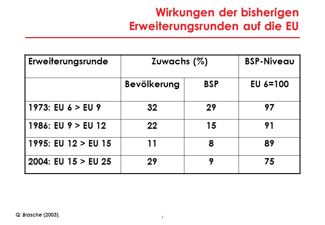 1 Wirkungen der bisherigen Erweiterungsrunden auf die EU ErweiterungsrundeZuwachs (%)BSP-Niveau BevölkerungBSPEU 6=100 1973: EU 6 > EU 9322997 1986: E