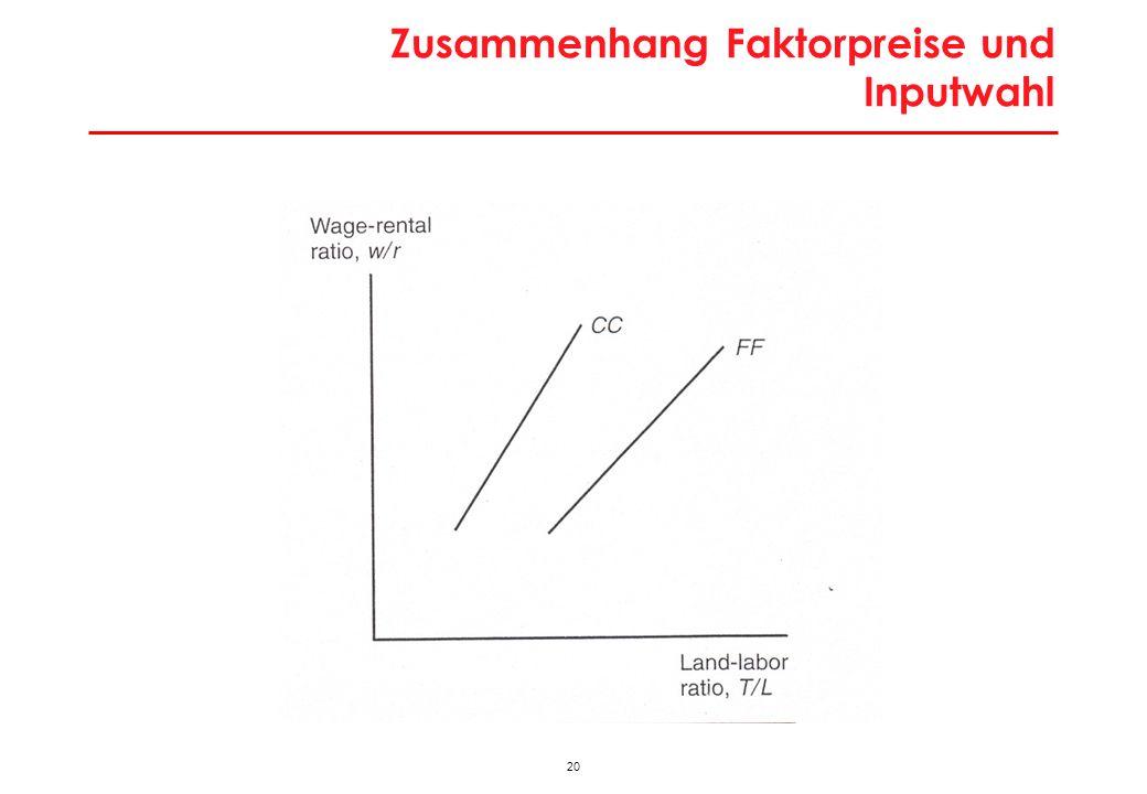 20 Zusammenhang Faktorpreise und Inputwahl