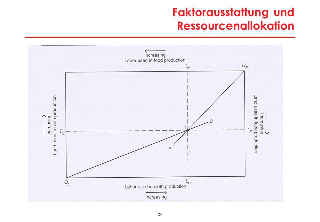 24 Faktorausstattung und Ressourcenallokation
