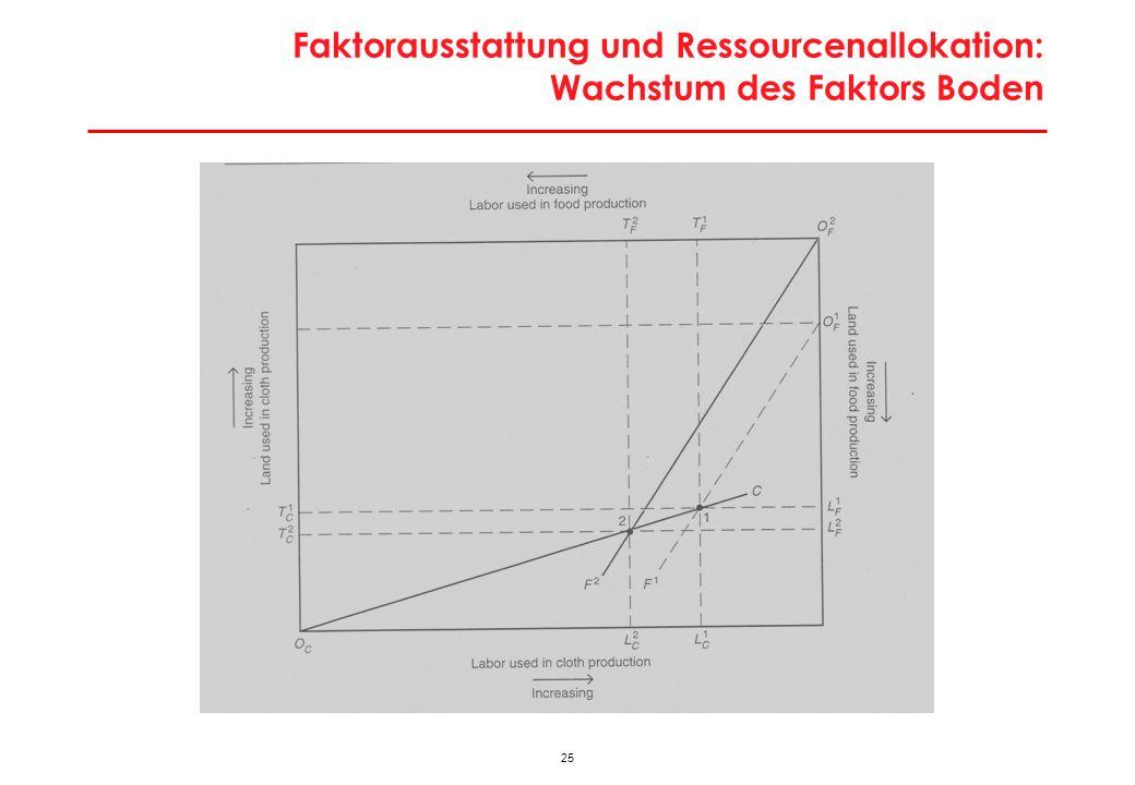 25 Faktorausstattung und Ressourcenallokation: Wachstum des Faktors Boden