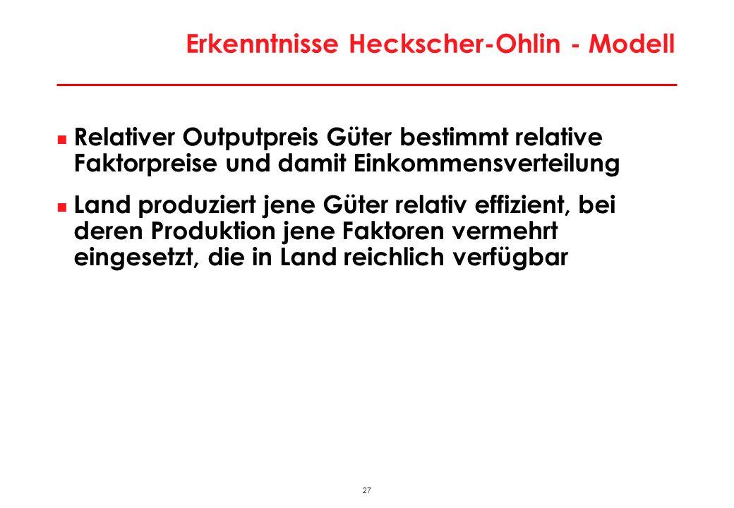27 Erkenntnisse Heckscher-Ohlin - Modell Relativer Outputpreis Güter bestimmt relative Faktorpreise und damit Einkommensverteilung Land produziert jene Güter relativ effizient, bei deren Produktion jene Faktoren vermehrt eingesetzt, die in Land reichlich verfügbar