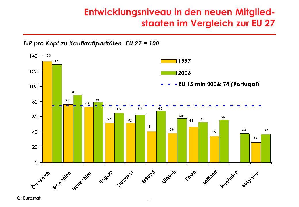 2 Entwicklungsniveau in den neuen Mitglied- staaten im Vergleich zur EU 27 Q: Eurostat. BIP pro Kopf zu Kaufkraftparitäten, EU 27 = 100