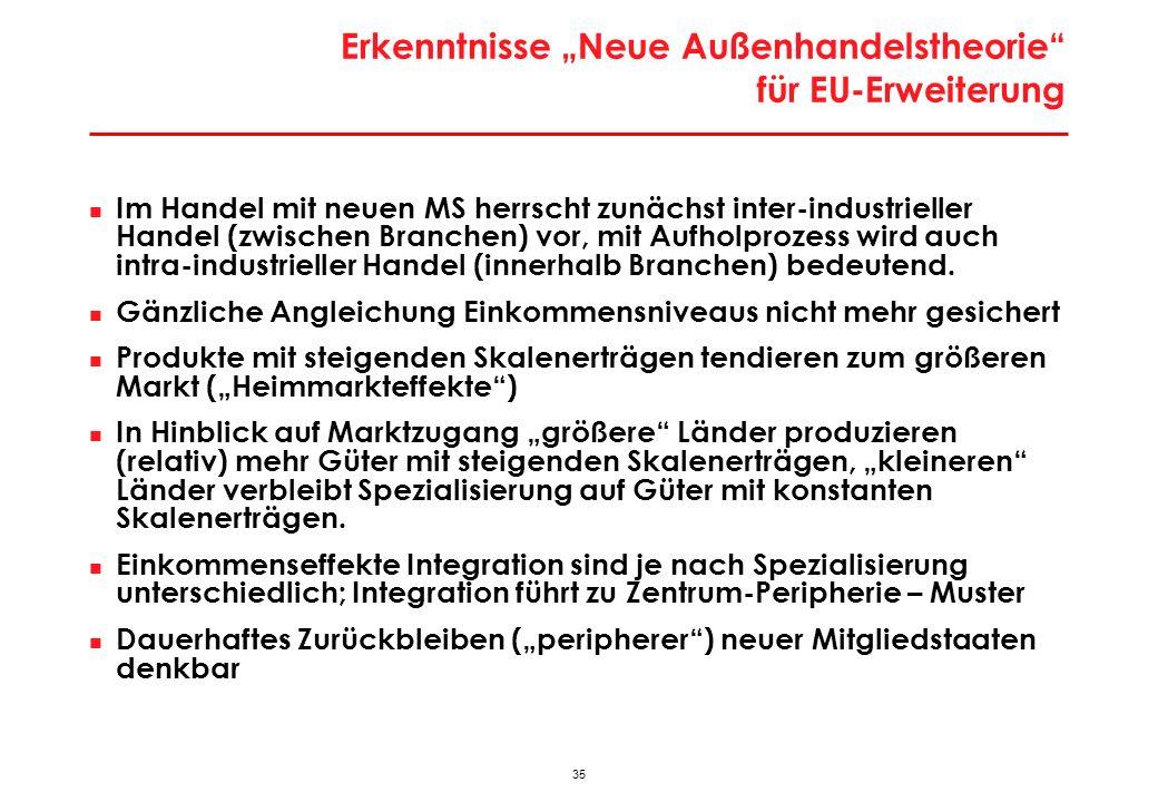 35 Erkenntnisse Neue Außenhandelstheorie für EU-Erweiterung Im Handel mit neuen MS herrscht zunächst inter-industrieller Handel (zwischen Branchen) vor, mit Aufholprozess wird auch intra-industrieller Handel (innerhalb Branchen) bedeutend.