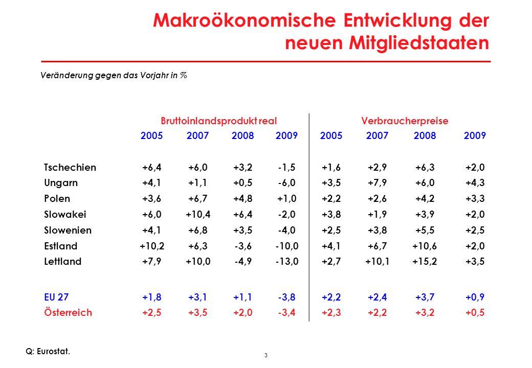 3 Makroökonomische Entwicklung der neuen Mitgliedstaaten Veränderung gegen das Vorjahr in % Q: Eurostat. Bruttoinlandsprodukt realVerbraucherpreise 20