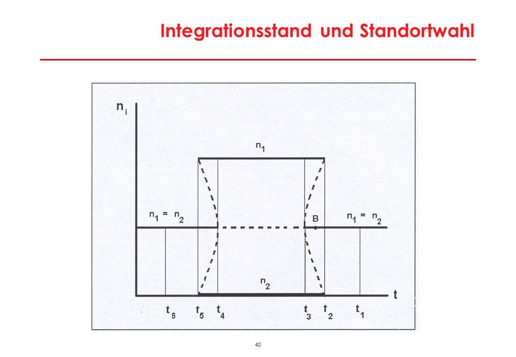 40 Integrationsstand und Standortwahl