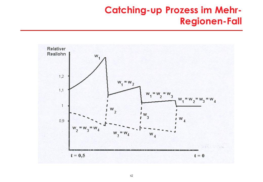 42 Catching-up Prozess im Mehr- Regionen-Fall