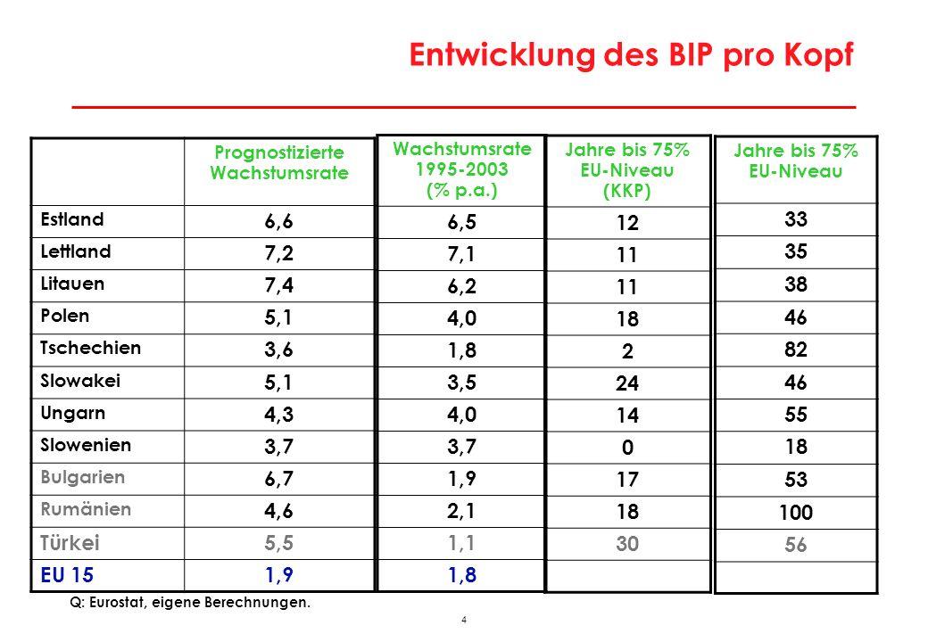 4 Entwicklung des BIP pro Kopf Prognostizierte Wachstumsrate Estland 6,6 Lettland 7,2 Litauen 7,4 Polen 5,1 Tschechien 3,6 Slowakei 5,1 Ungarn 4,3 Slo