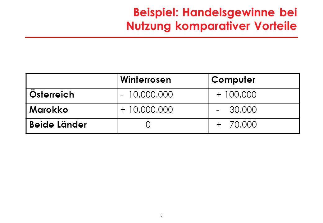 8 Beispiel: Handelsgewinne bei Nutzung komparativer Vorteile WinterrosenComputer Österreich - 10.000.000 + 100.000 Marokko + 10.000.000 - 30.000 Beide Länder 0 + 70.000