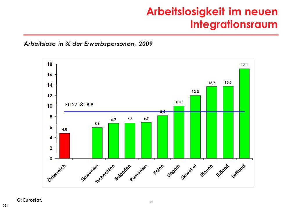14 Arbeitslosigkeit im neuen Integrationsraum Q: Eurostat. Arbeitslose in % der Erwerbspersonen, 2009 334