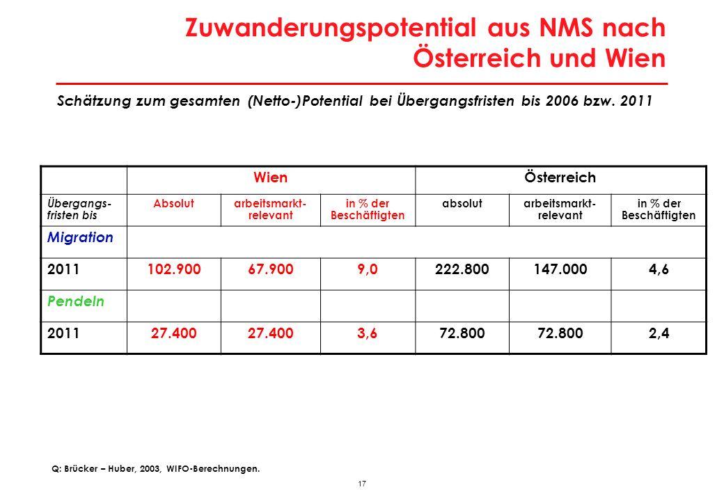17 Zuwanderungspotential aus NMS nach Österreich und Wien Schätzung zum gesamten (Netto-)Potential bei Übergangsfristen bis 2006 bzw. 2011 Q: Brücker