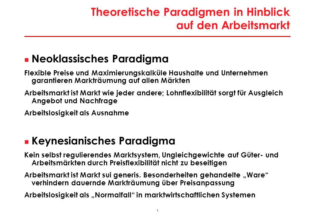 1 Theoretische Paradigmen in Hinblick auf den Arbeitsmarkt Neoklassisches Paradigma Flexible Preise und Maximierungskalküle Haushalte und Unternehmen