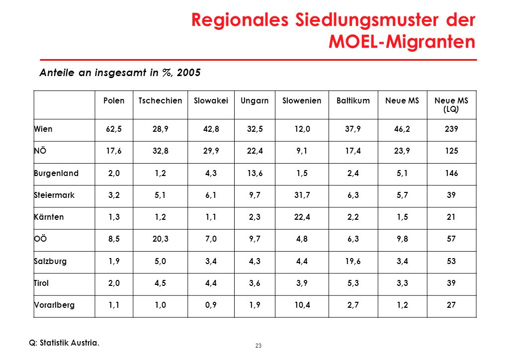 23 Regionales Siedlungsmuster der MOEL-Migranten PolenTschechienSlowakeiUngarnSlowenienBaltikumNeue MSNeue MS (LQ ) Wien62,528,942,832,512,037,946,223