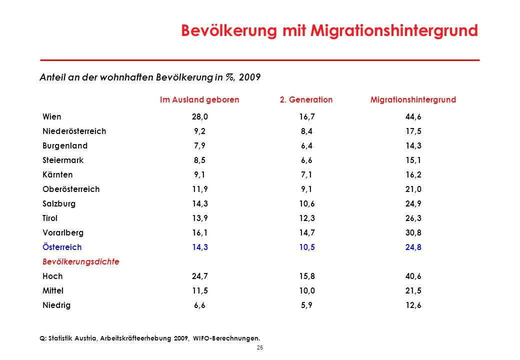 25 Bevölkerung mit Migrationshintergrund Anteil an der wohnhaften Bevölkerung in %, 2009 Im Ausland geboren2. GenerationMigrationshintergrund Wien28,0