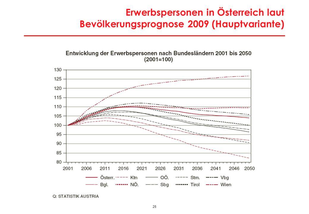 26 Erwerbspersonen in Österreich laut Bevölkerungsprognose 2009 (Hauptvariante)