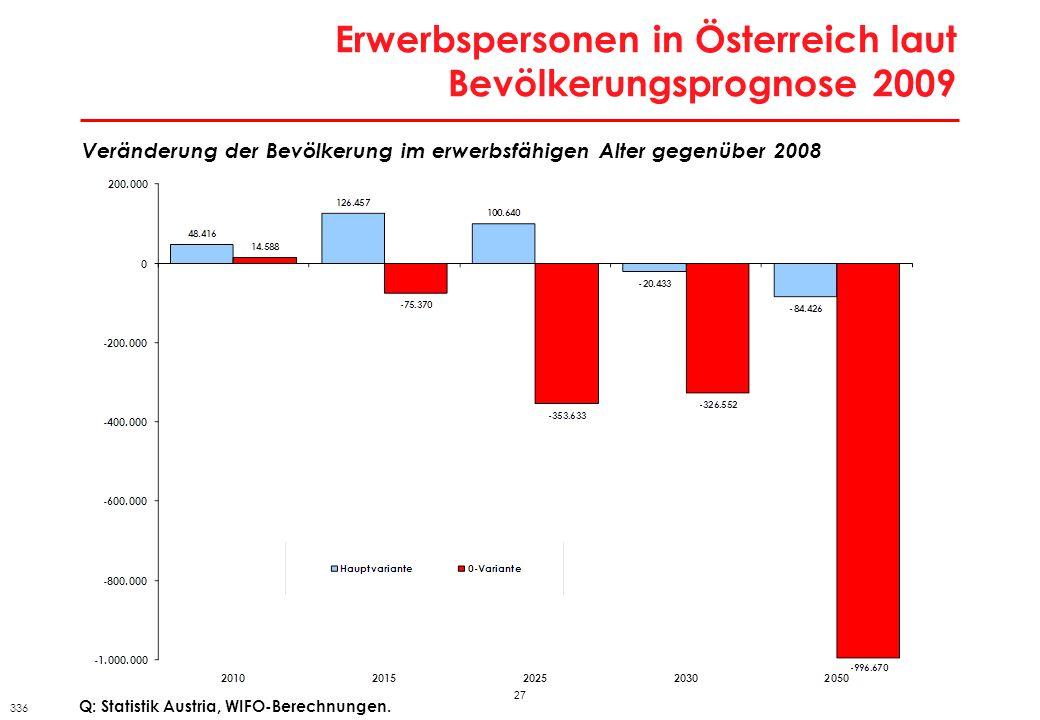 27 Erwerbspersonen in Österreich laut Bevölkerungsprognose 2009 Veränderung der Bevölkerung im erwerbsfähigen Alter gegenüber 2008 Q: Statistik Austri