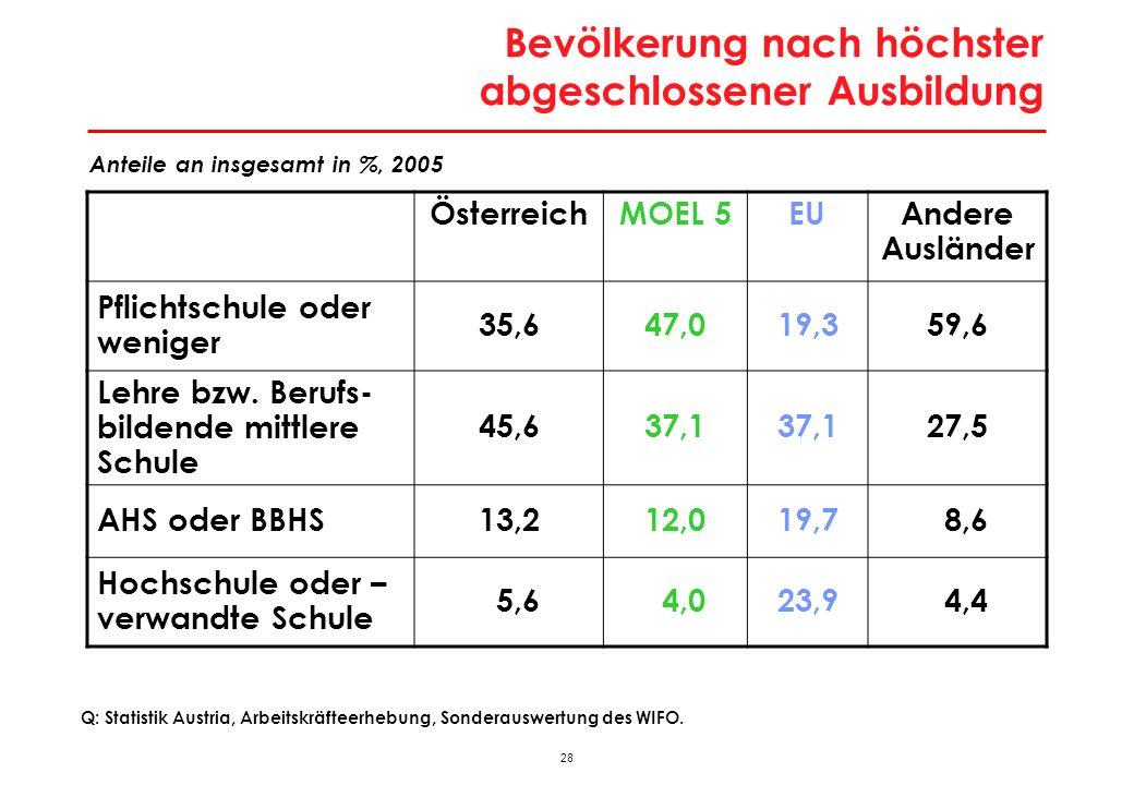 28 Bevölkerung nach höchster abgeschlossener Ausbildung Anteile an insgesamt in %, 2005 ÖsterreichMOEL 5EUAndere Ausländer Pflichtschule oder weniger