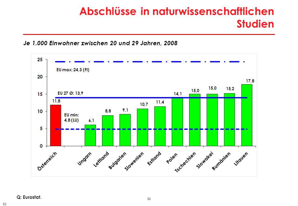 30 Abschlüsse in naturwissenschaftlichen Studien Q: Eurostat. Je 1.000 Einwohner zwischen 20 und 29 Jahren, 2008 82