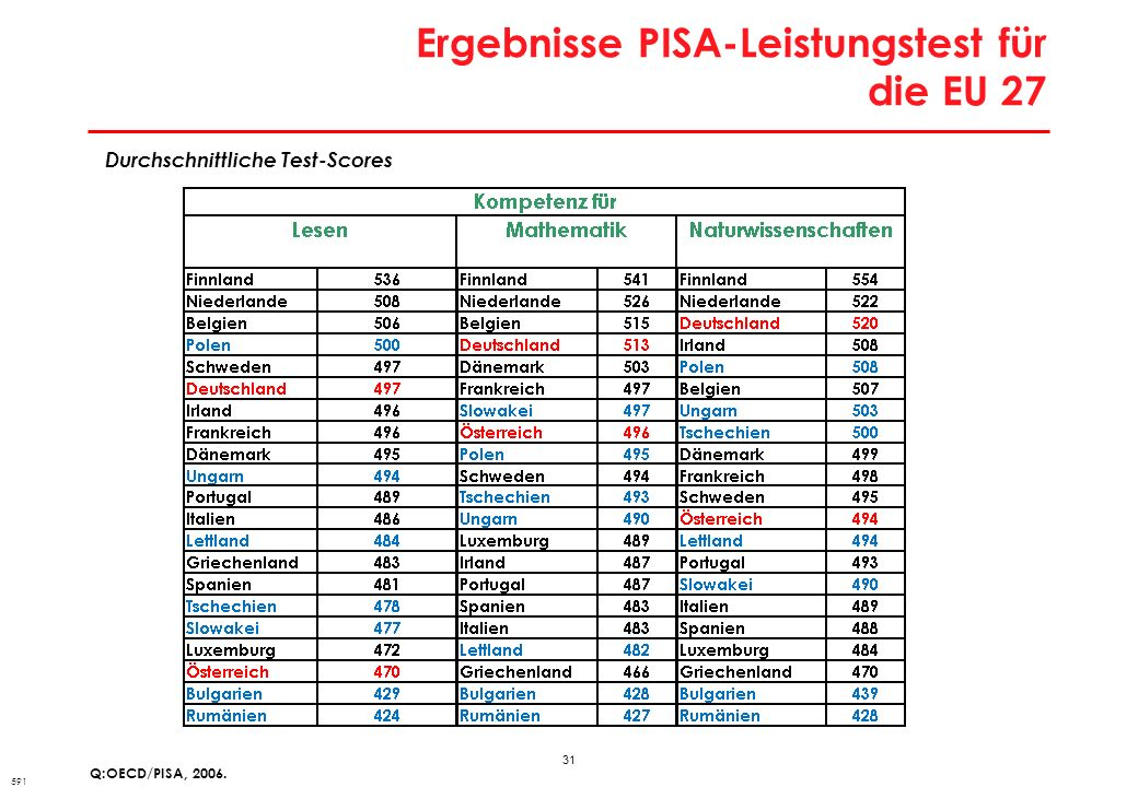 31 Ergebnisse PISA-Leistungstest für die EU 27 Q:OECD/PISA, 2006. Durchschnittliche Test-Scores 591