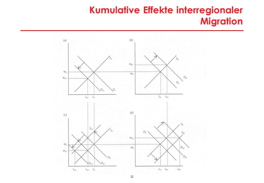 32 Kumulative Effekte interregionaler Migration