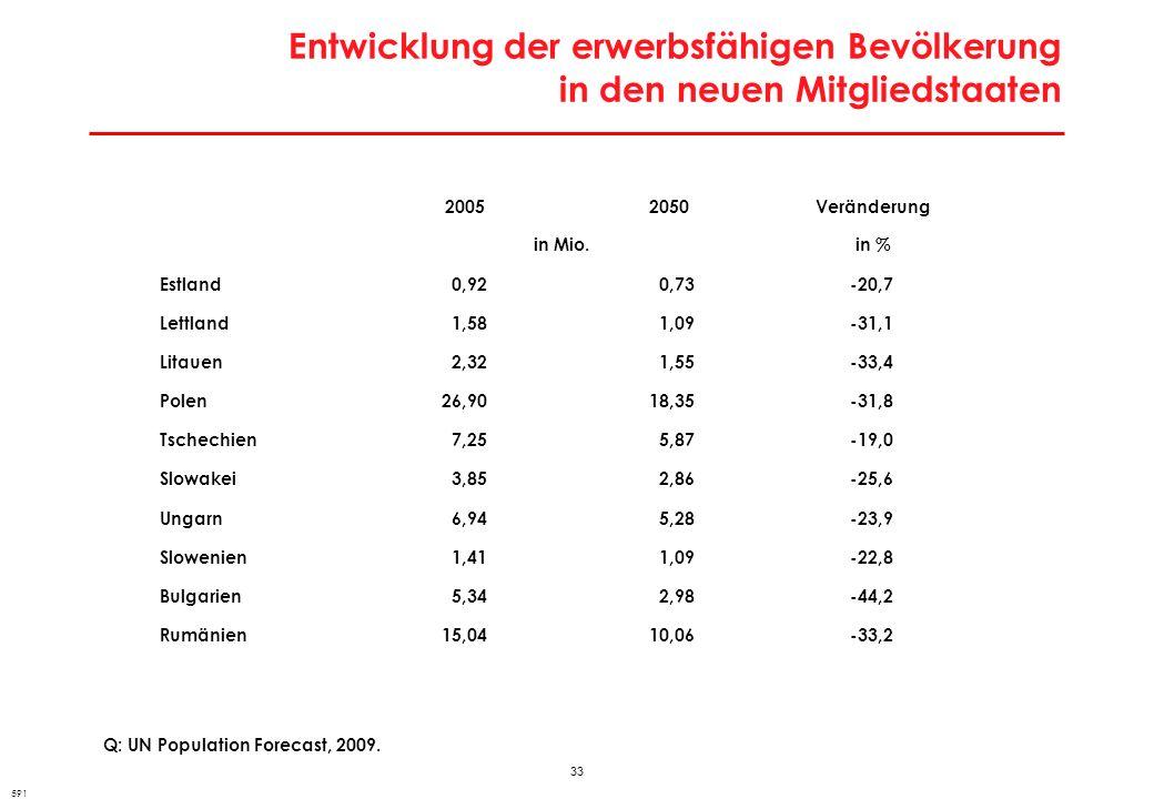 33 Entwicklung der erwerbsfähigen Bevölkerung in den neuen Mitgliedstaaten Q: UN Population Forecast, 2009. 591 20052050Veränderung in Mio.in % Estlan