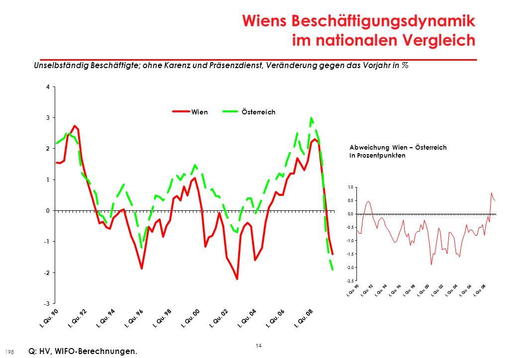14 Wiens Beschäftigungsdynamik im nationalen Vergleich Unselbständig Beschäftigte; ohne Karenz und Präsenzdienst, Veränderung gegen das Vorjahr in % Q