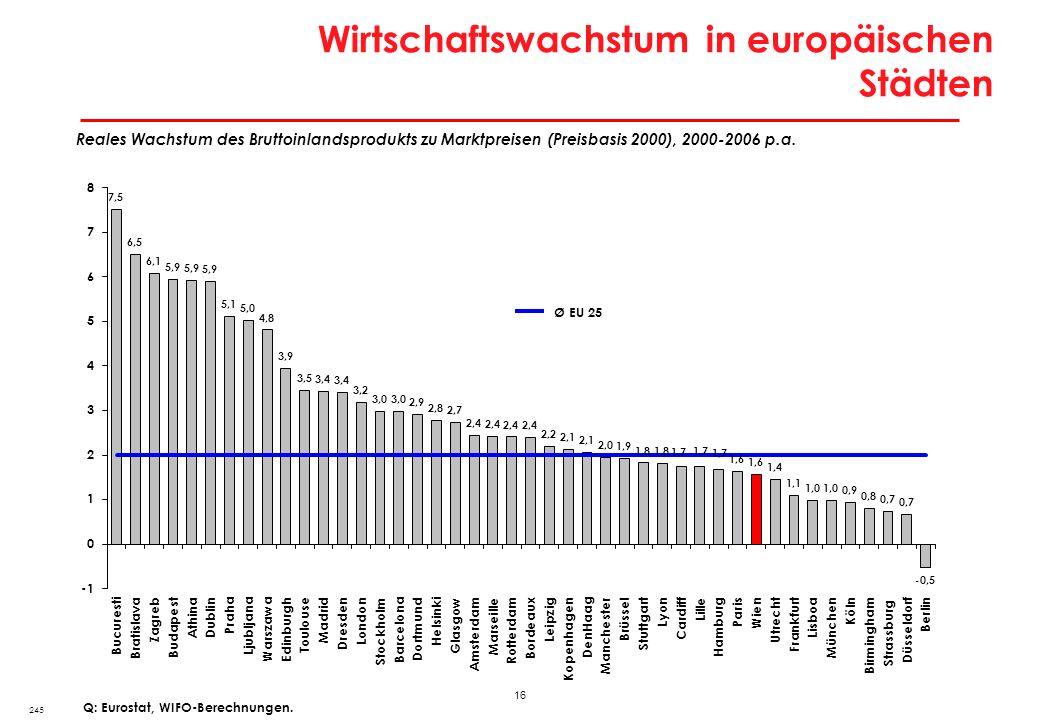 16 Wirtschaftswachstum in europäischen Städten 245 Q: Eurostat, WIFO-Berechnungen. Reales Wachstum des Bruttoinlandsprodukts zu Marktpreisen (Preisbas