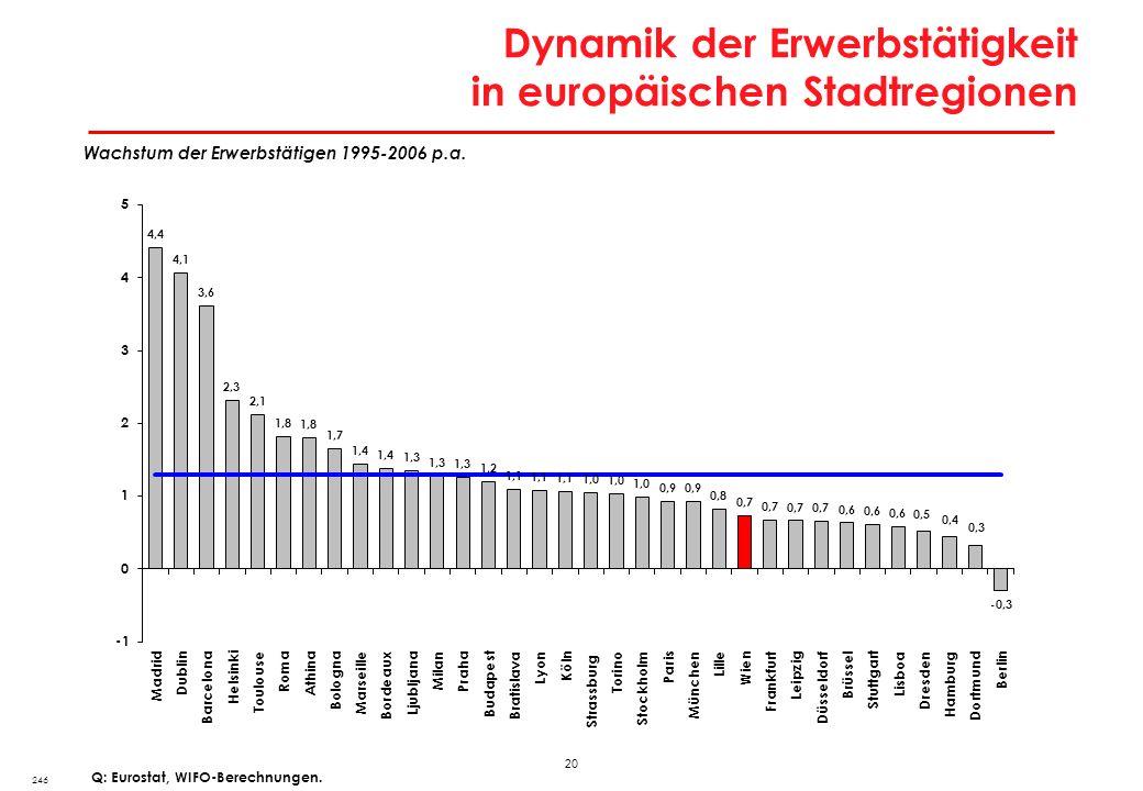 20 Dynamik der Erwerbstätigkeit in europäischen Stadtregionen 246 Q: Eurostat, WIFO-Berechnungen. Wachstum der Erwerbstätigen 1995-2006 p.a.