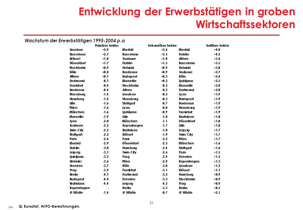 21 Entwicklung der Erwerbstätigen in groben Wirtschaftssektoren 254 Q: Eurostat, WIFO-Berechnungen. Wachstum der Erwerbstätigen 1995-2004 p.a