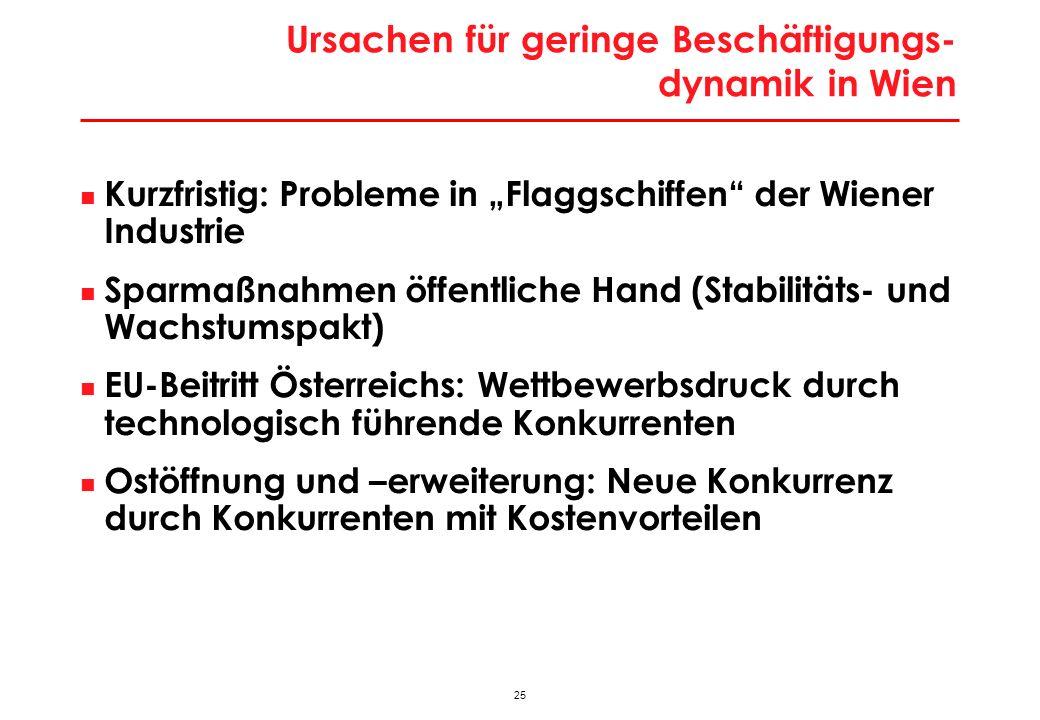 25 Ursachen für geringe Beschäftigungs- dynamik in Wien Kurzfristig: Probleme in Flaggschiffen der Wiener Industrie Sparmaßnahmen öffentliche Hand (St